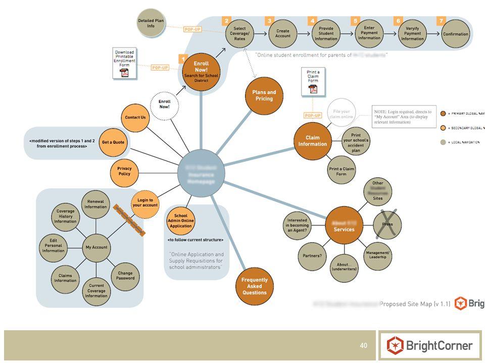 40 Create a Navigational Framework