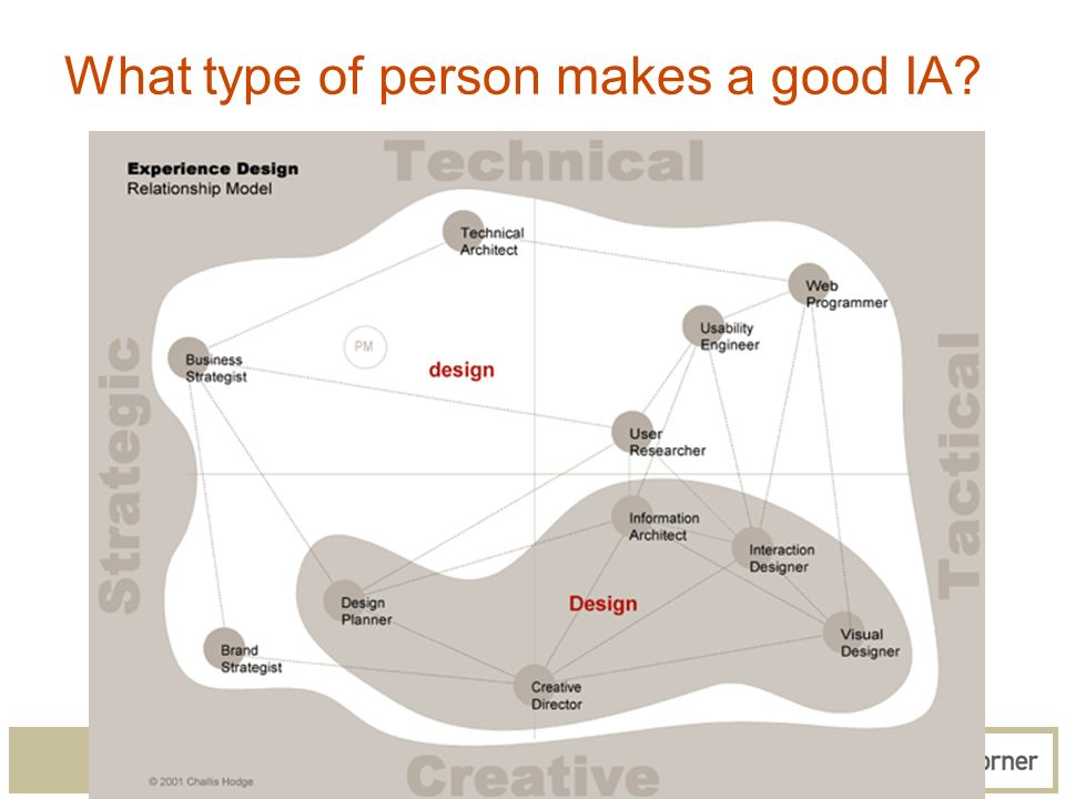 43 What type of person makes a good IA?