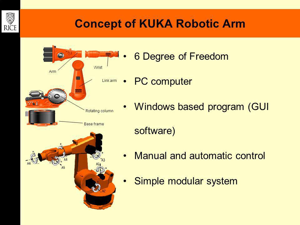 Concept of KUKA Robotic Arm 6 Degree of Freedom PC computer Windows based program (GUI software) Manual and automatic control Simple modular system Ba