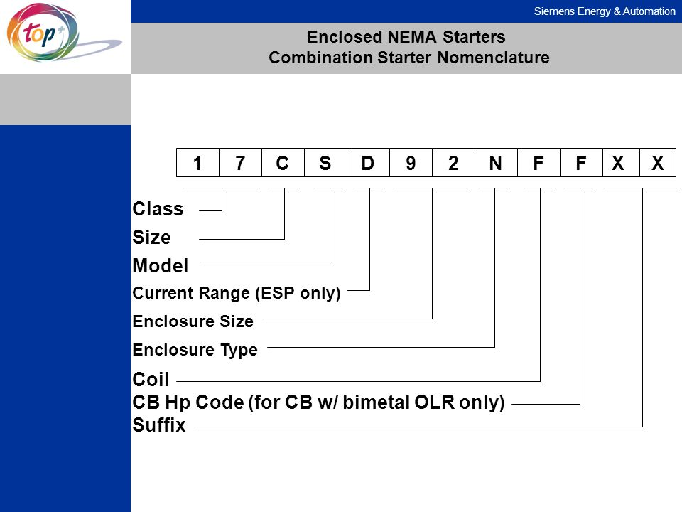 Siemens Energy & Automation Enclosed NEMA Starters Combination Starter Nomenclature 17CSD92NF Class Coil Size Model Current Range (ESP only) Enclosure