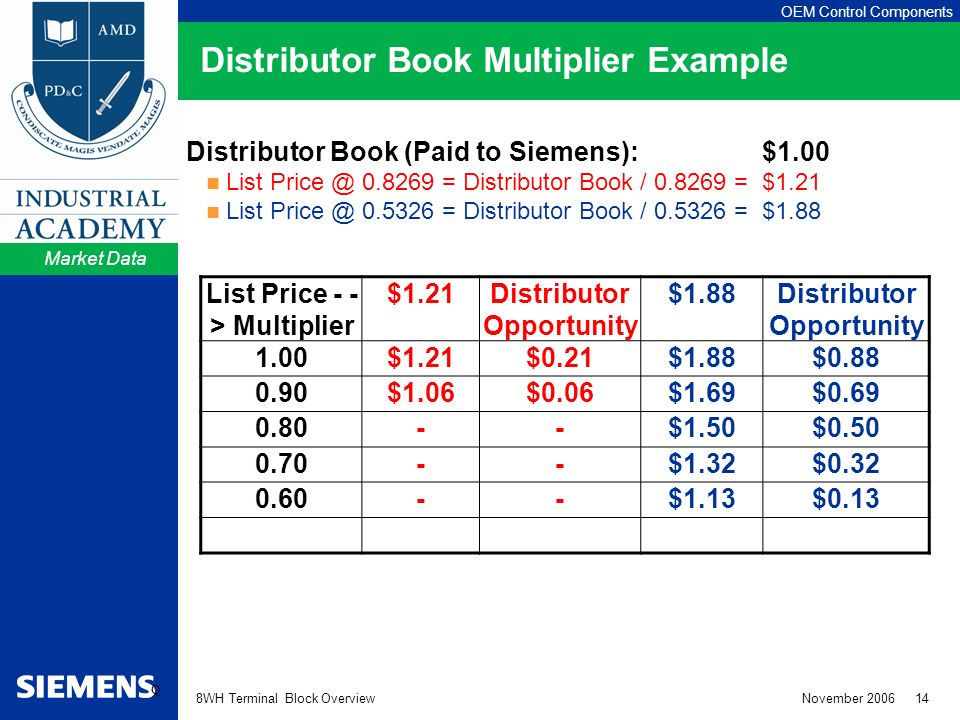 OEM Control Components 8WH Terminal Block Overview November 2006 14 Distributor Book Multiplier Example Distributor Book (Paid to Siemens):$1.00 List Price @ 0.8269 = Distributor Book / 0.8269 =$1.21 List Price @ 0.5326 = Distributor Book / 0.5326 =$1.88 List Price - - > Multiplier $1.21Distributor Opportunity $1.88Distributor Opportunity 1.00$1.21$0.21$1.88$0.88 0.90$1.06$0.06$1.69$0.69 0.80--$1.50$0.50 0.70--$1.32$0.32 0.60--$1.13$0.13 Market Data Q