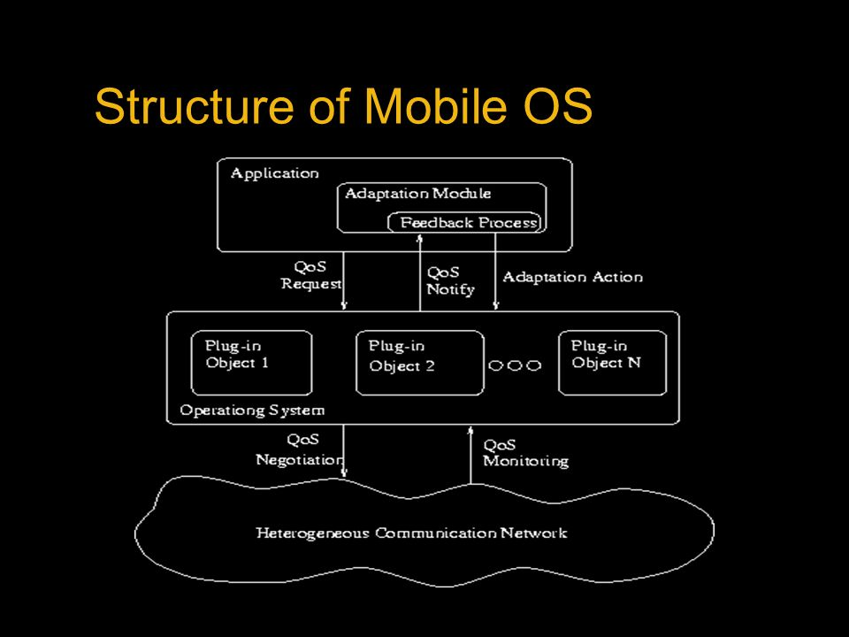 Structure of Mobile OS