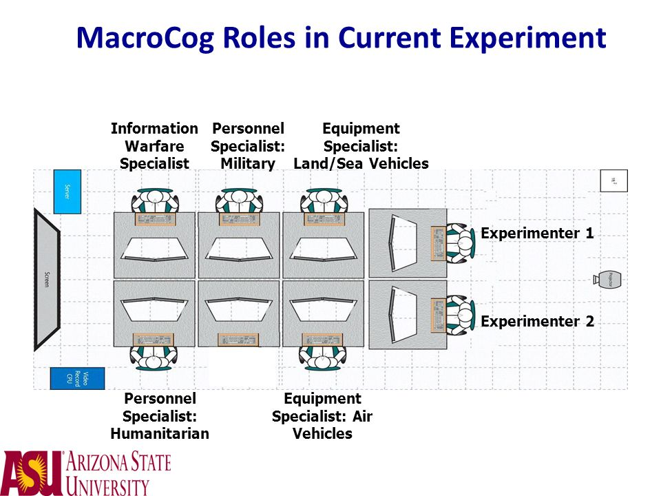 MacroCog Roles in Current Experiment Information Warfare Specialist Personnel Specialist: Military Equipment Specialist: Land/Sea Vehicles Personnel S