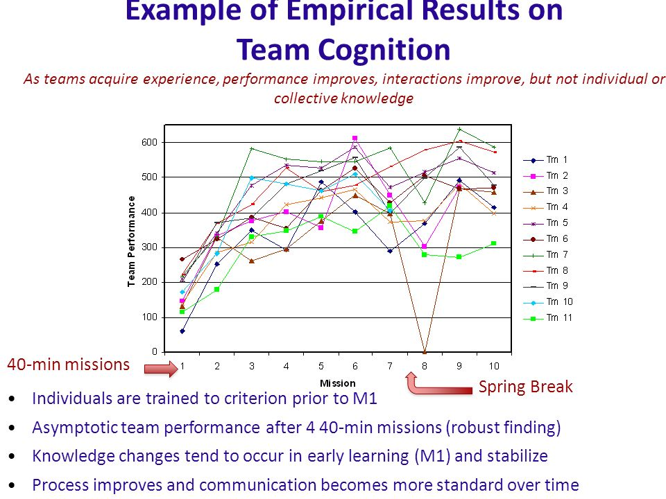 Example of Empirical Results on Team Cognition As teams acquire experience, performance improves, interactions improve, but not individual or collecti