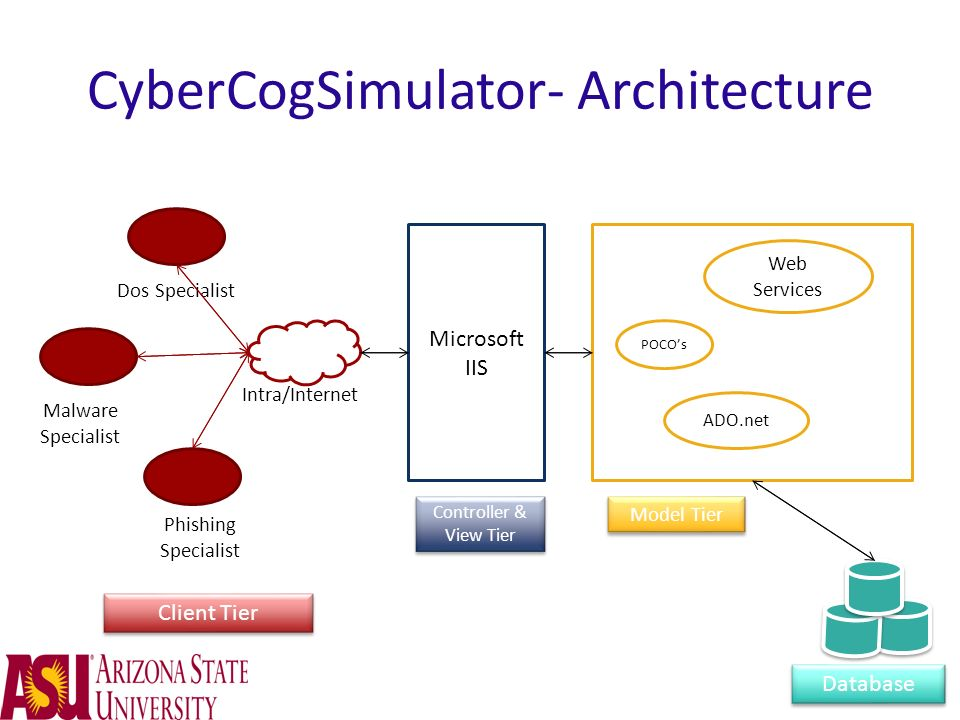 CyberCogSimulator- Architecture Microsoft IIS Database Intra/Internet Malware Specialist Phishing Specialist Dos Specialist Client Tier Controller & V
