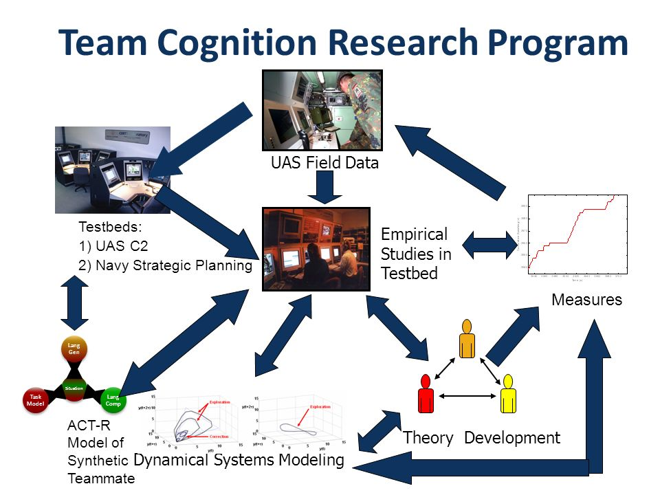 Team Cognition Research Program Testbeds: 1) UAS C2 2) Navy Strategic Planning Empirical Studies in Testbed UAS Field Data Theory Development ACT-R Mo