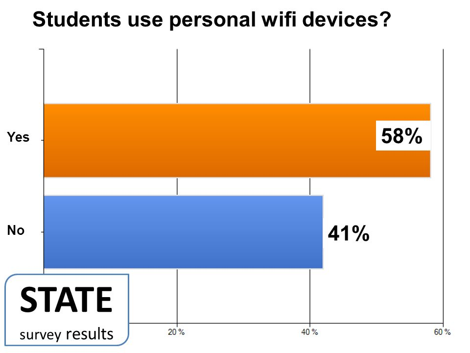 58% 41% Students use personal wifi devices No Yes STATE survey results