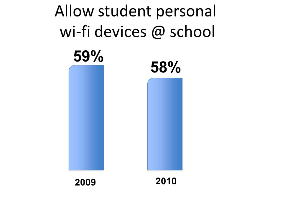 Allow student personal wi-fi devices @ school 2009 2010 59% 58%