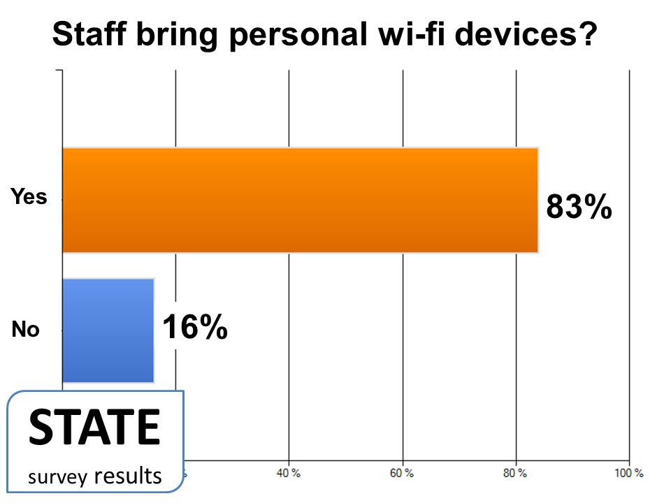 83% 16% Staff bring personal wi-fi devices Yes No STATE survey results