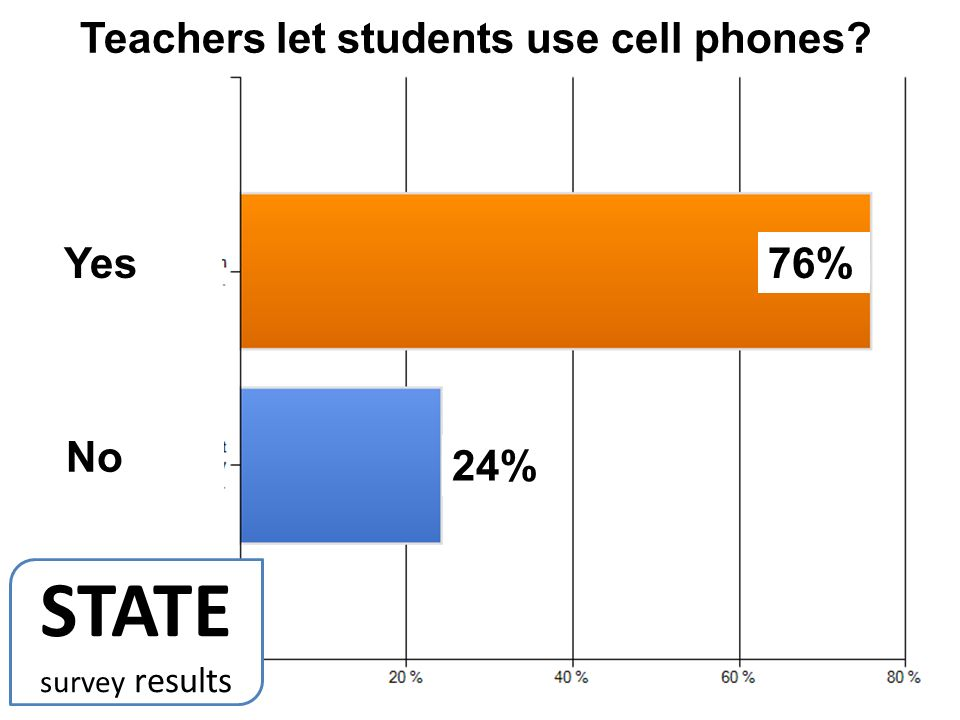 76% 24% Yes No Teachers let students use cell phones STATE survey results