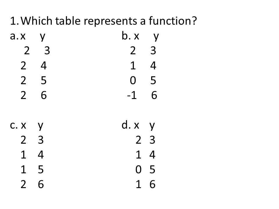 1.Which table represents a function.a.x yb. x y 2 3 2 3 2 4 1 4 2 5 0 5 2 6 -1 6 c.