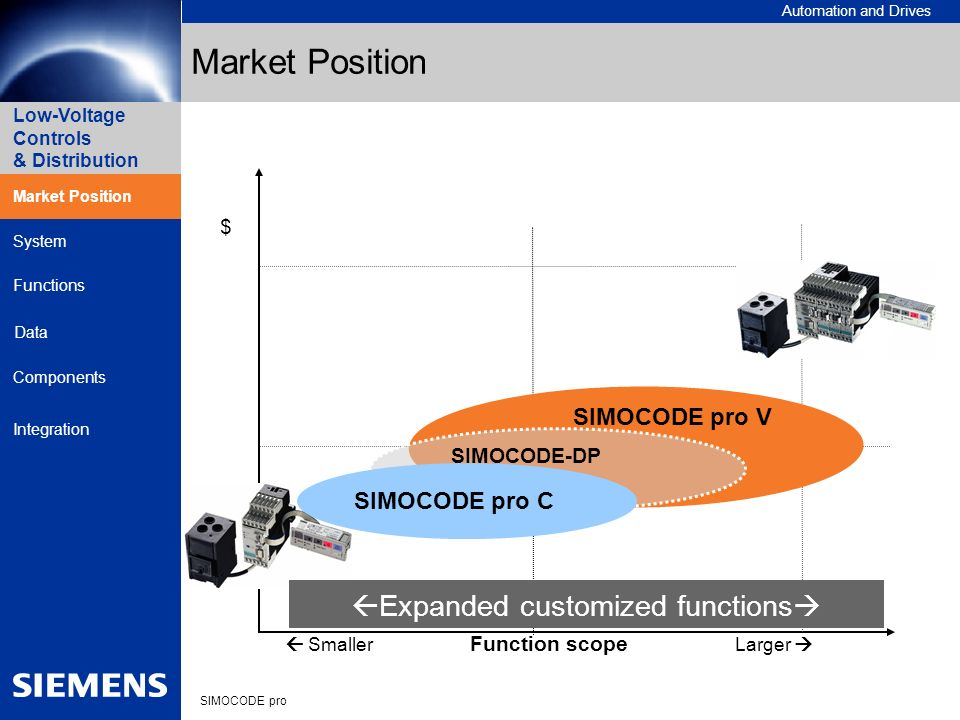 Automation and Drives SIMOCODE pro Low-Voltage Controls & Distribution Market Position System Data Functions Components Integration SIMOCODE pro V SIM