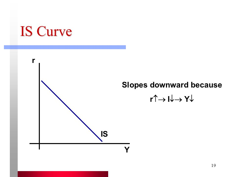 20 IS Curve Slopes Downward Because...