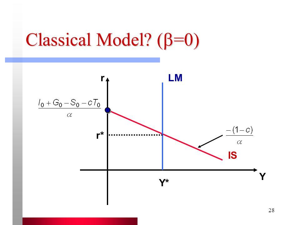 28 Classical Model? ( =0) r Y LM IS Y* r*