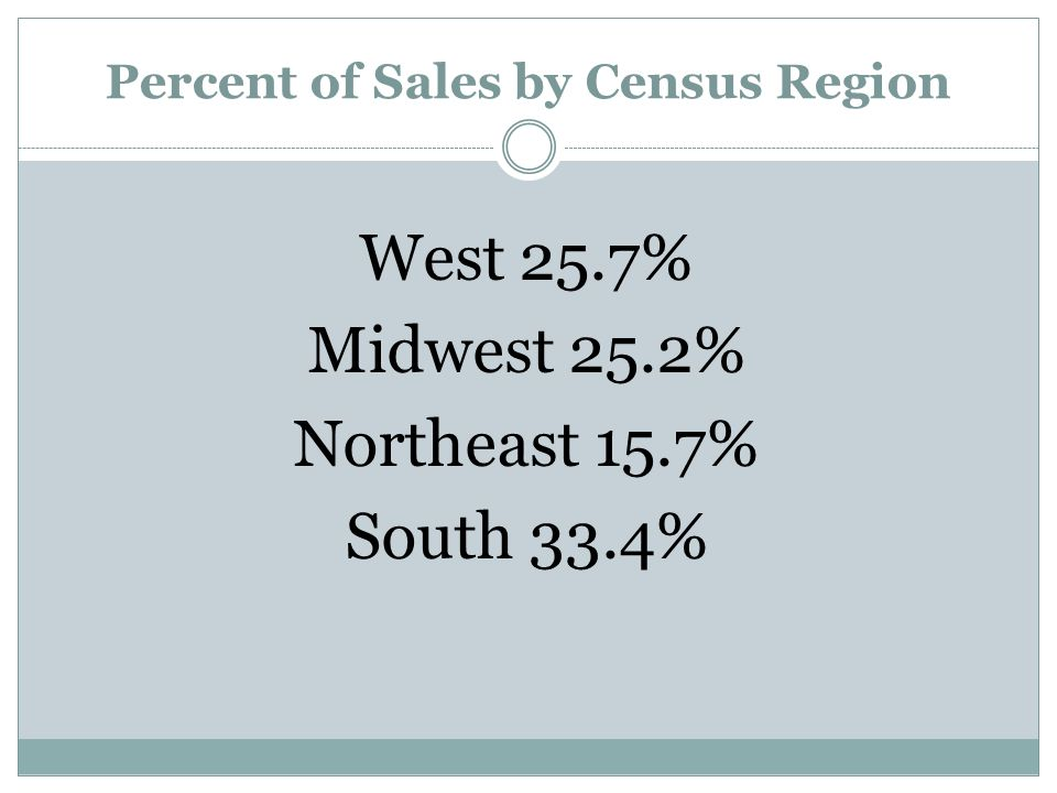 Percent of Sales by Census Region West 25.7% Midwest 25.2% Northeast 15.7% South 33.4%