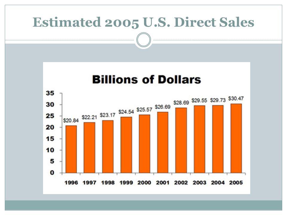 Estimated 2005 U.S. Direct Sales