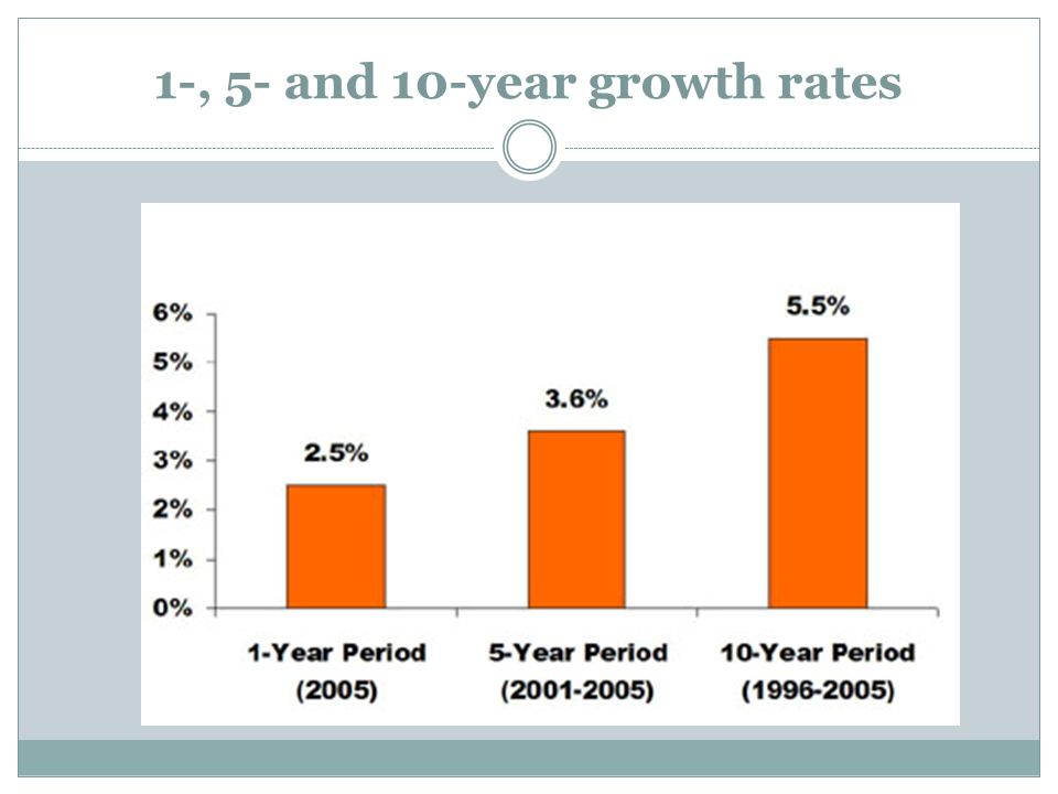 1-, 5- and 10-year growth rates