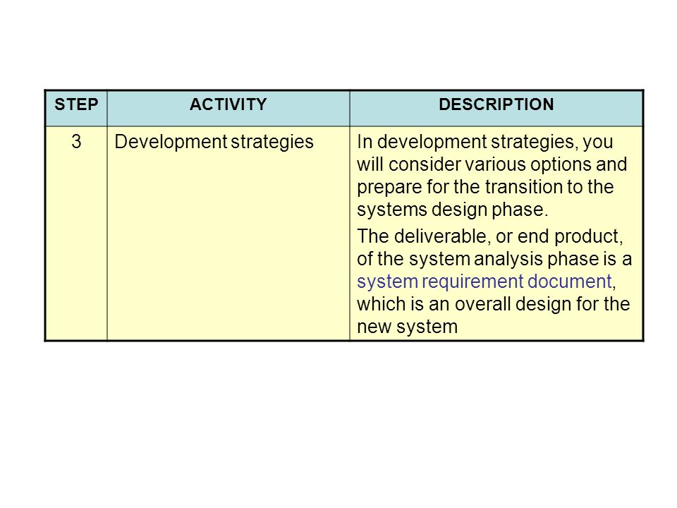 STEPACTIVITYDESCRIPTION 3Development strategiesIn development strategies, you will consider various options and prepare for the transition to the systems design phase.