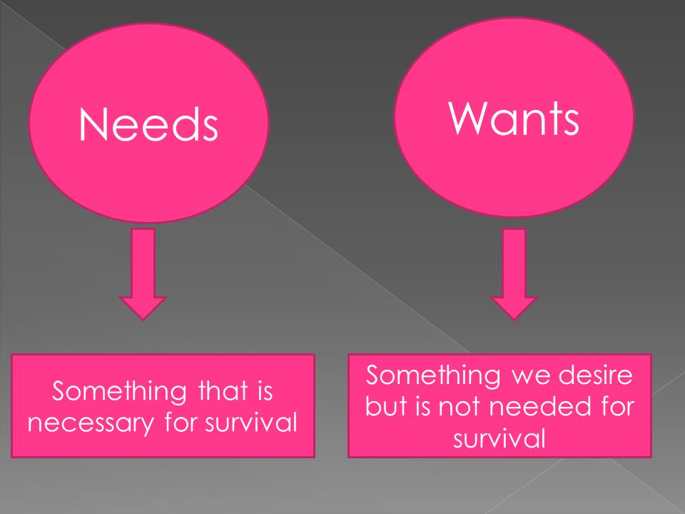 Needs Wants Something that is necessary for survival Something we desire but is not needed for survival