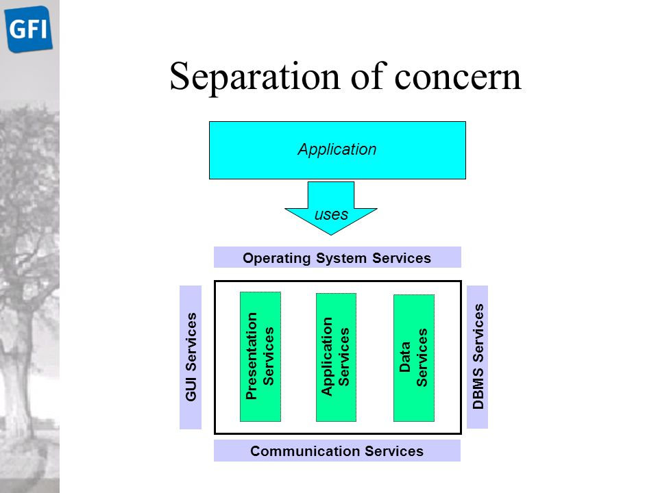 © GFI [ THE e -PROCESS COMPANY ] Separation of concern Application uses Presentation Services Data Services Application Services GUI Services DBMS Services Operating System Services Communication Services