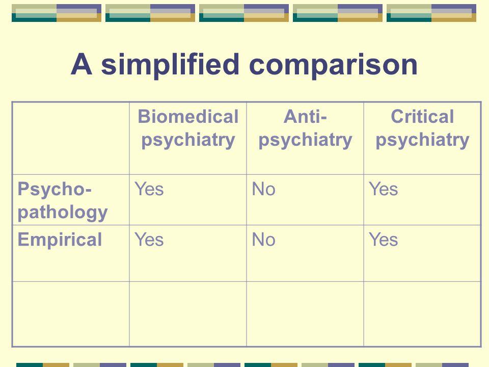 A simplified comparison Biomedical psychiatry Anti- psychiatry Critical psychiatry Psycho- pathology YesNoYes EmpiricalYesNoYes