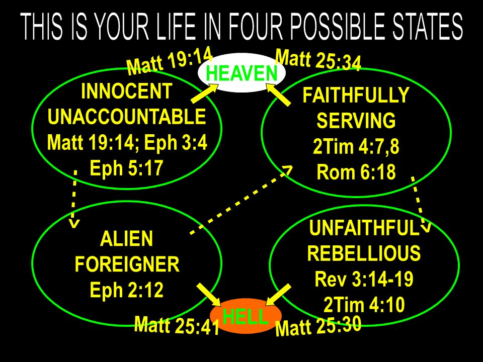 INNOCENT UNACCOUNTABLE Matt 19:14; Eph 3:4 Eph 5:17 FAITHFULLY SERVING 2Tim 4:7,8 Rom 6:18 ALIEN FOREIGNER Eph 2:12 UNFAITHFUL REBELLIOUS Rev 3:14-19 2Tim 4:10 HELL HEAVEN Matt 19:14 Matt 25:34 Matt 25:30 Matt 25:41 - - - - -> - - - - - - - - - - -> - - - - ->