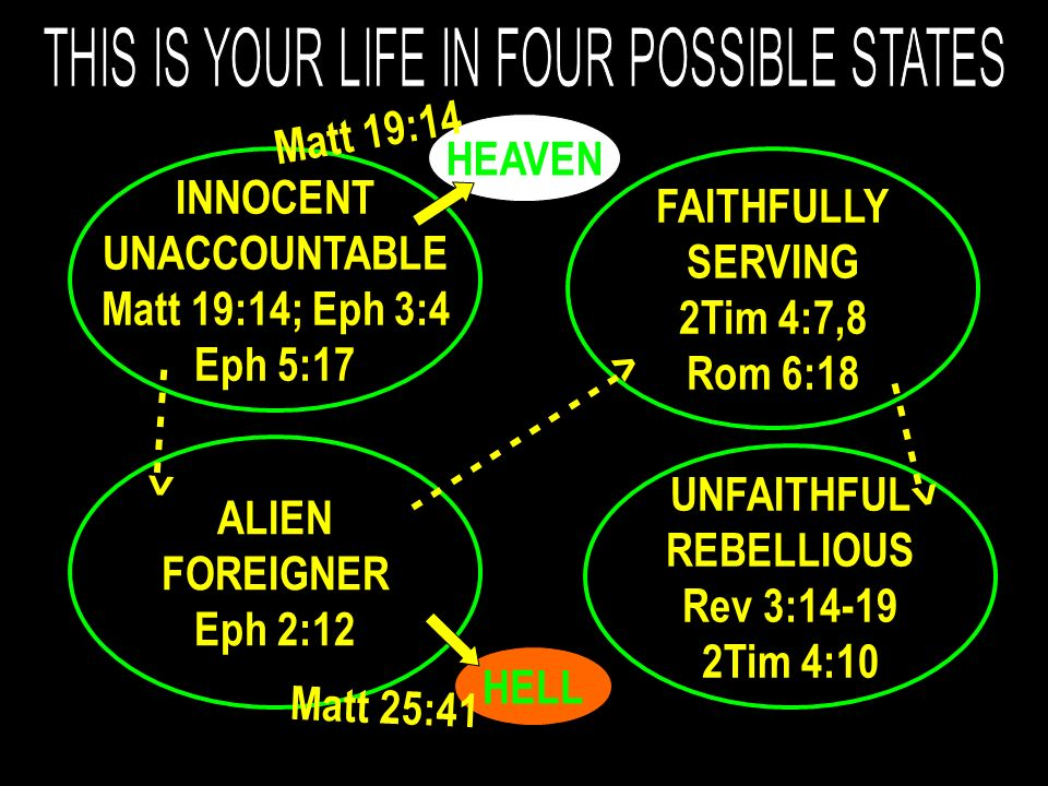 INNOCENT UNACCOUNTABLE Matt 19:14; Eph 3:4 Eph 5:17 FAITHFULLY SERVING 2Tim 4:7,8 Rom 6:18 ALIEN FOREIGNER Eph 2:12 UNFAITHFUL REBELLIOUS Rev 3:14-19 2Tim 4:10 HELL HEAVEN Matt 19:14 Matt 25:41 - - - - -> - - - - - - - - - - -> - - - - ->