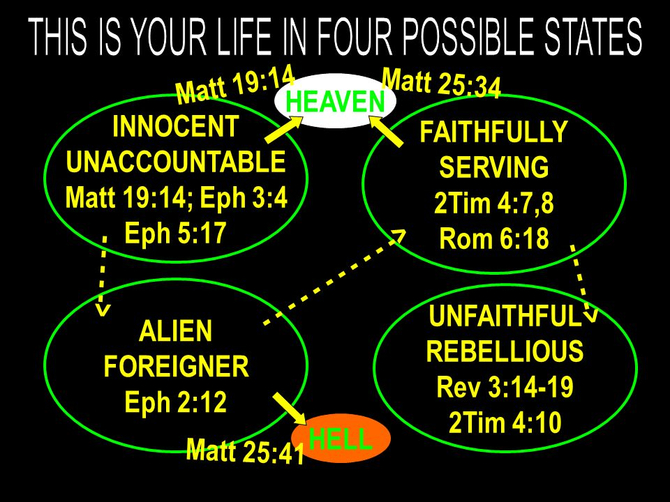 INNOCENT UNACCOUNTABLE Matt 19:14; Eph 3:4 Eph 5:17 FAITHFULLY SERVING 2Tim 4:7,8 Rom 6:18 ALIEN FOREIGNER Eph 2:12 UNFAITHFUL REBELLIOUS Rev 3:14-19 2Tim 4:10 HELL HEAVEN Matt 19:14 Matt 25:34 Matt 25:41 - - - - -> - - - - - - - - - - -> - - - - ->