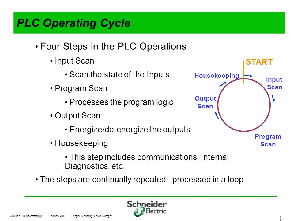 What is a PLC presentation.pptFebruary 2003G. Ziegler, Marketing Support Manager 1 PLC Operating Cycle Four Steps in the PLC Operations Input Scan Sca