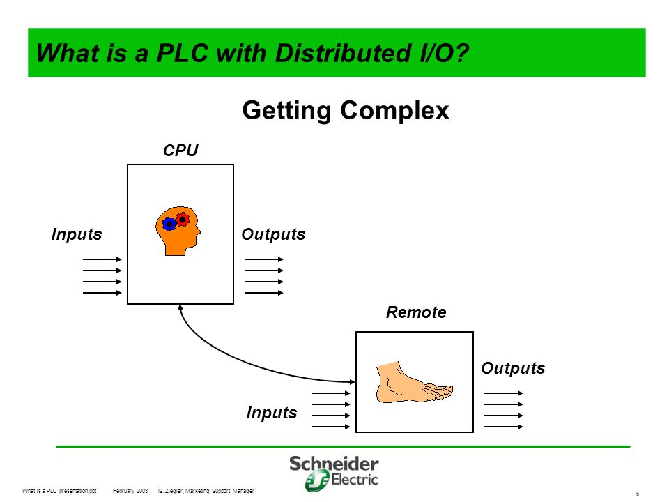 What is a PLC presentation.pptFebruary 2003G. Ziegler, Marketing Support Manager 5 What is a PLC with Distributed I/O? CPU Inputs Outputs Remote Getti