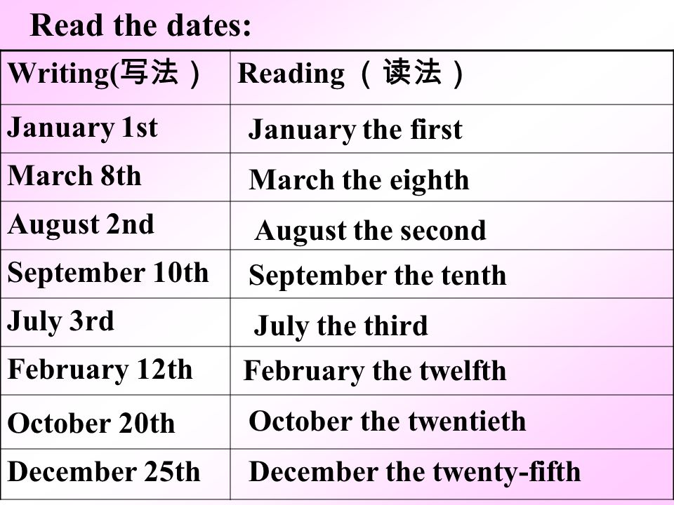 Read the dates: Writing( Reading January 1st March 8th August 2nd September 10th July 3rd February 12th October 20th December 25th January the first M