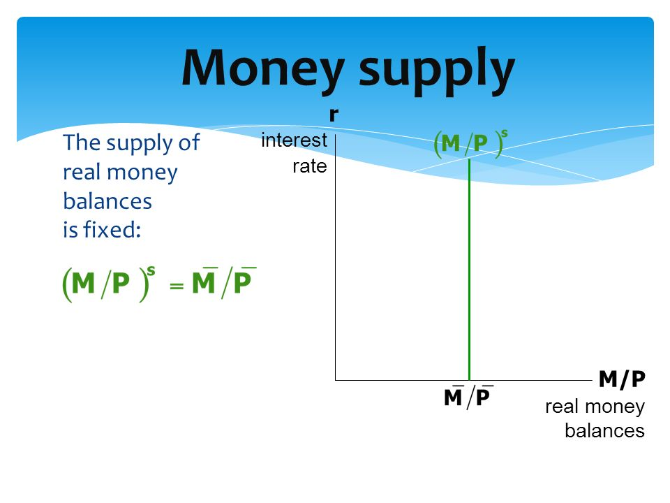 The supply of real money balances is fixed: Money supply M/P real money balances r interest rate