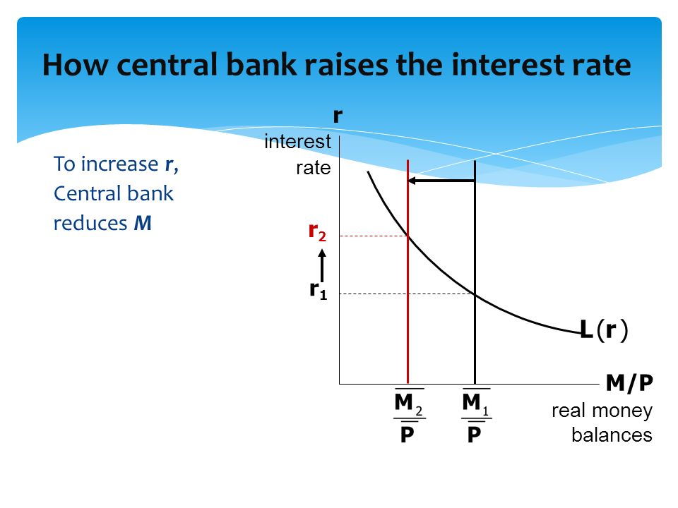To increase r, Central bank reduces M How central bank raises the interest rate M/P real money balances r interest rate L (r )L (r ) r1r1 r2r2