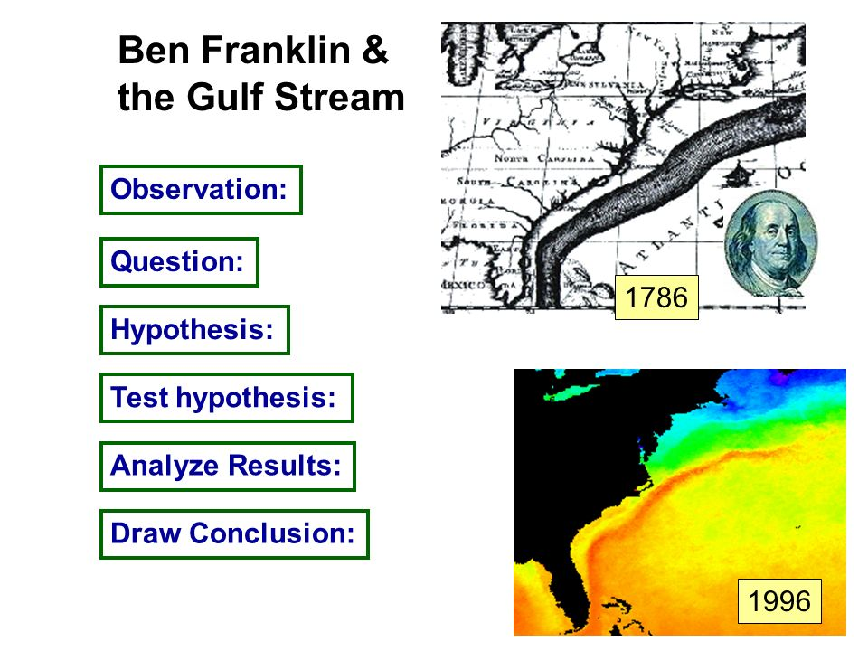 Observation: Question: Hypothesis: Test hypothesis: Analyze Results: Draw Conclusion: Ben Franklin & the Gulf Stream 1996 1786