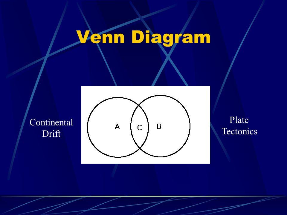 Venn Diagram Continental Drift Plate Tectonics