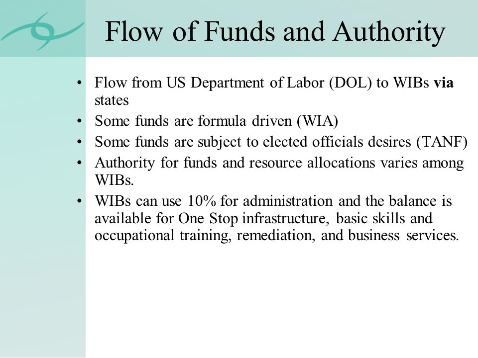 Flow of Funds and Authority Flow from US Department of Labor (DOL) to WIBs via states Some funds are formula driven (WIA) Some funds are subject to elected officials desires (TANF) Authority for funds and resource allocations varies among WIBs.