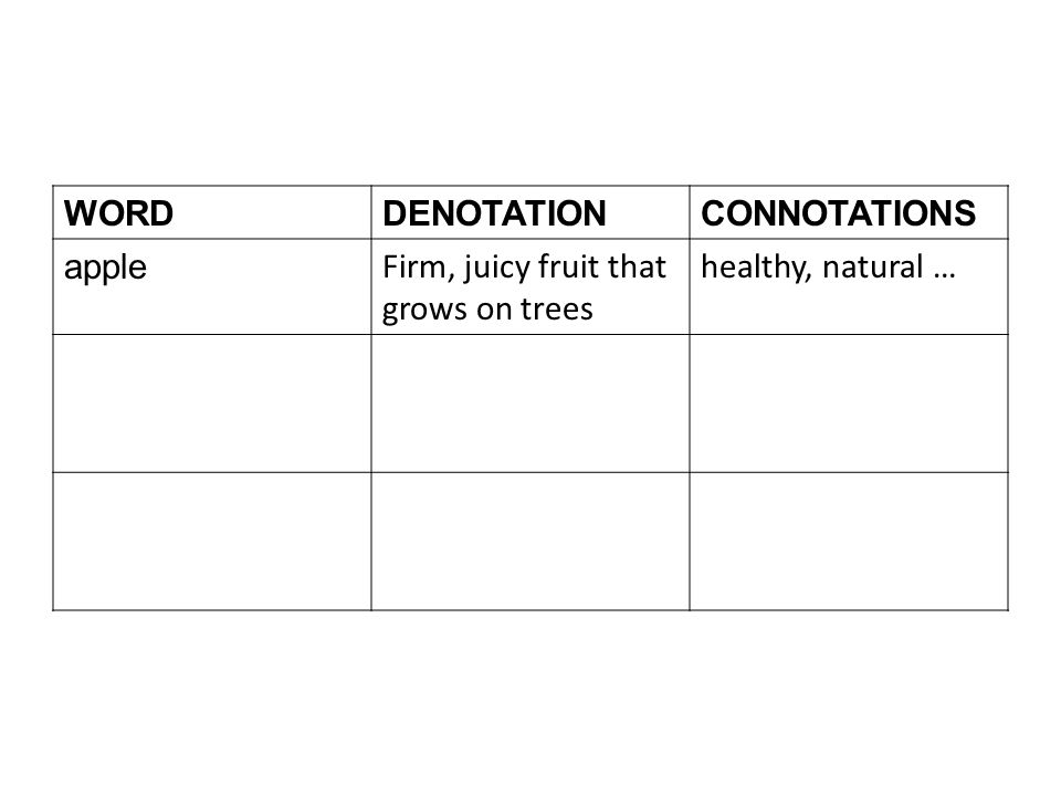 WORDDENOTATIONCONNOTATIONS apple Firm, juicy fruit that grows on trees healthy, natural …