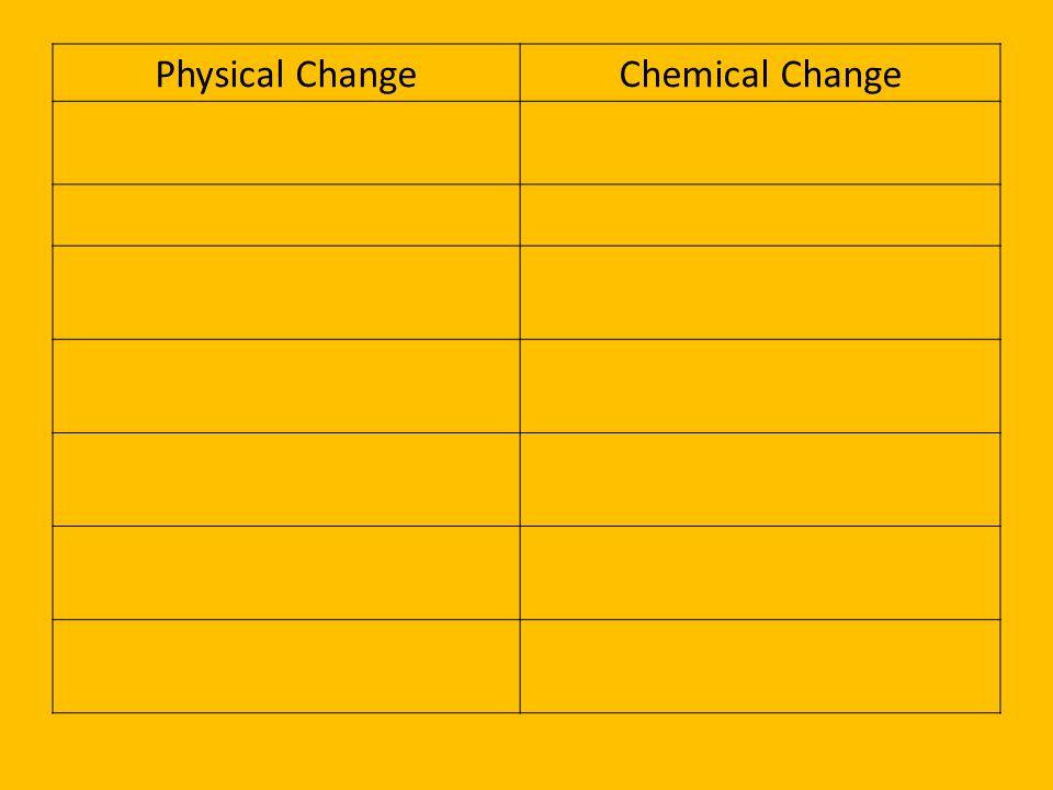 Physical ChangeChemical Change