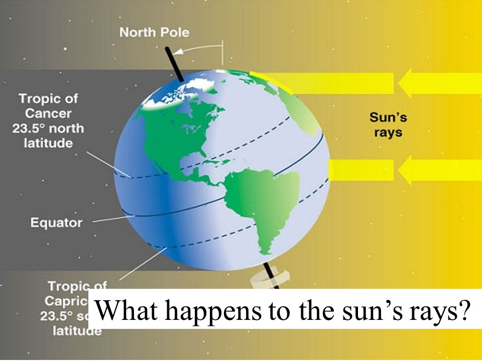 Look at the higher latitudes.What happens to the suns rays?