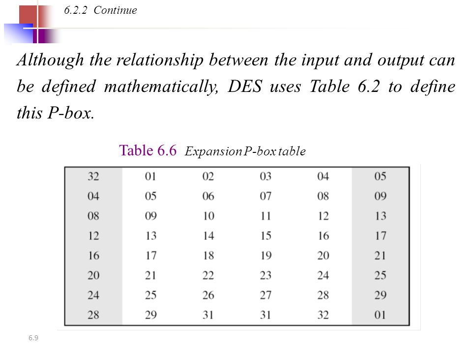 6.9 Although the relationship between the input and output can be defined mathematically, DES uses Table 6.2 to define this P-box.