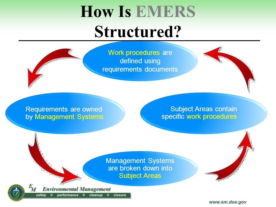 How Is EMERS Structured? Subject Areas contain specific work procedures Work procedures are defined using requirements documents Management Systems ar