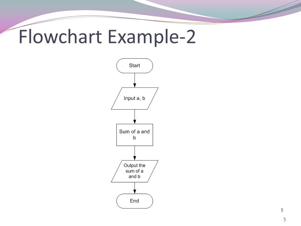 4 4 Flowchart Example-1