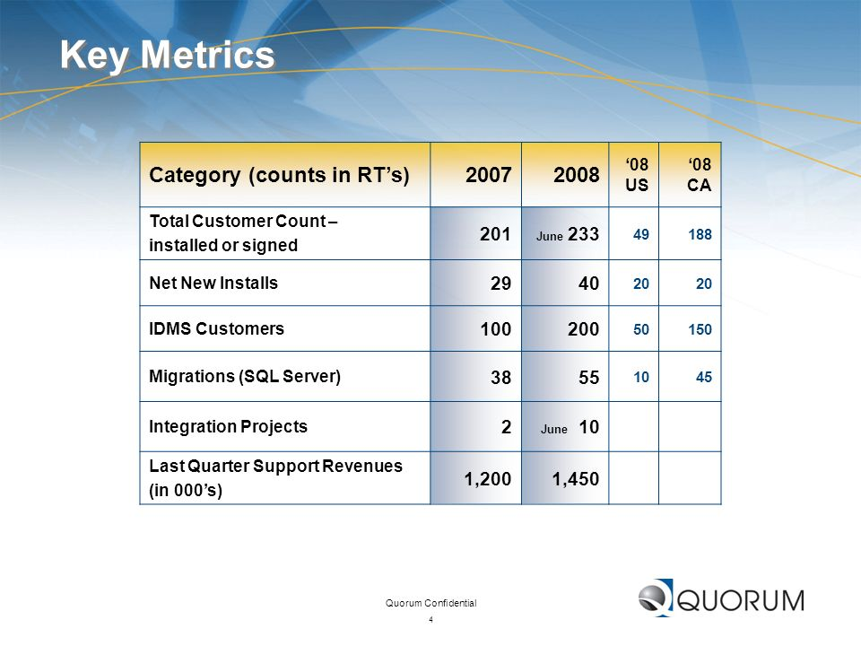 Quorum Confidential 4 Key Metrics Category (counts in RTs)20072008 08 US 08 CA Total Customer Count – installed or signed 201 June 233 49188 Net New I