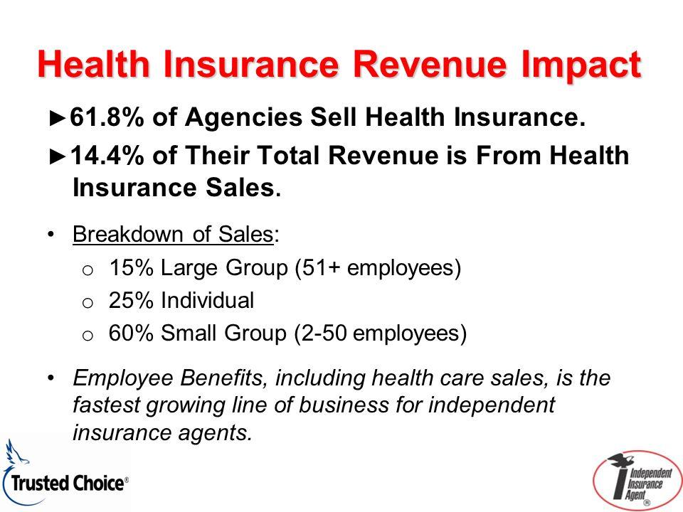 Health Insurance Revenue Impact 61.8% of Agencies Sell Health Insurance.