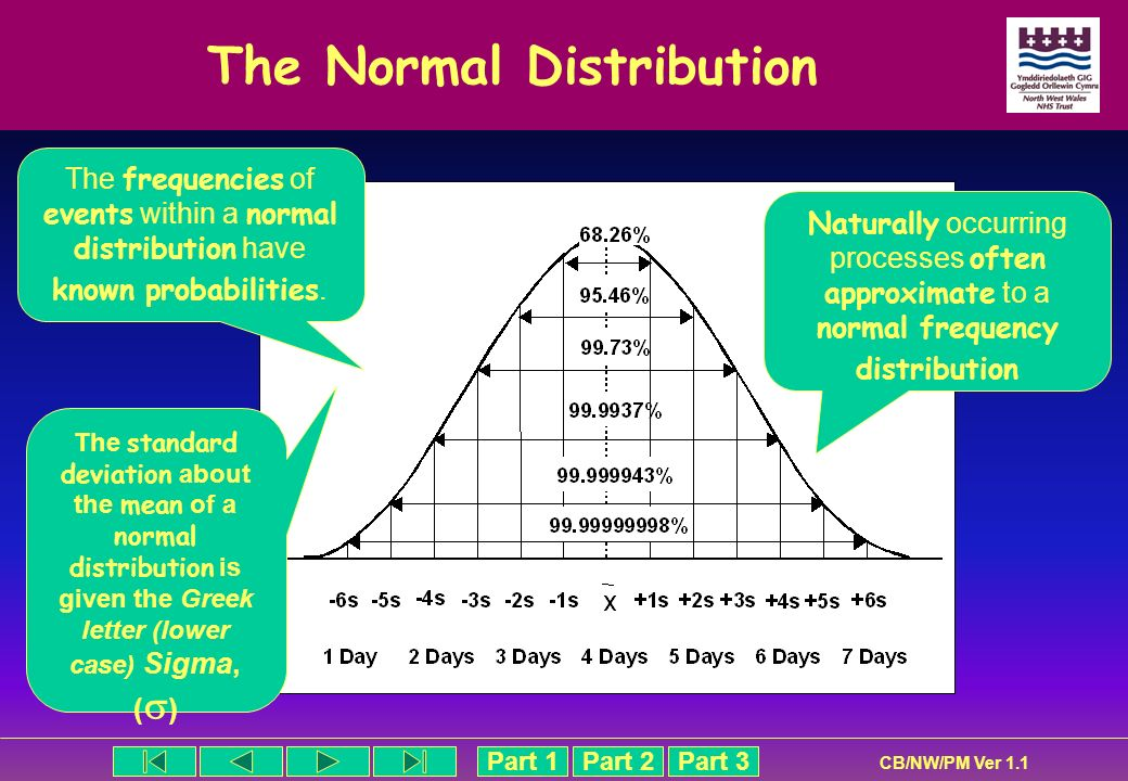 Part 1Part 2Part 3 CB/NW/PM Ver 1.1 The Normal Distribution Naturally occurring processes often approximate to a normal frequency distribution The fre
