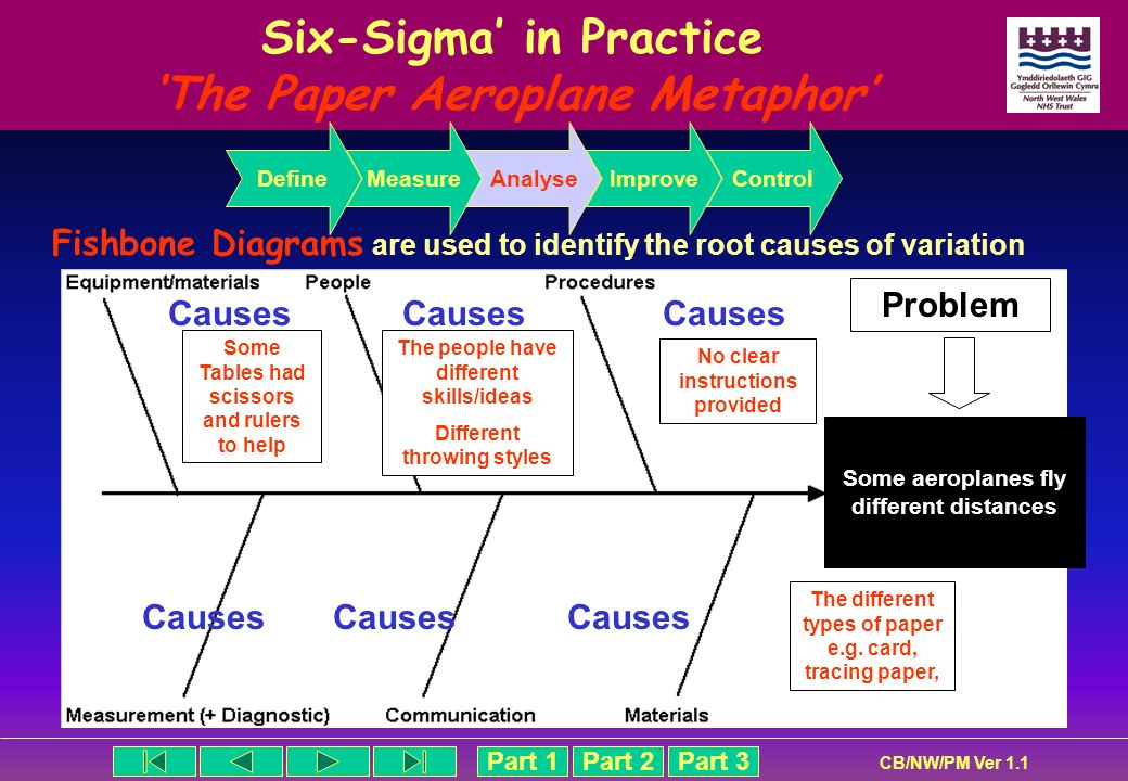 Part 1Part 2Part 3 CB/NW/PM Ver 1.1 Six-Sigma in Practice The Paper Aeroplane Metaphor Fishbone Diagrams are used to identify the root causes of varia