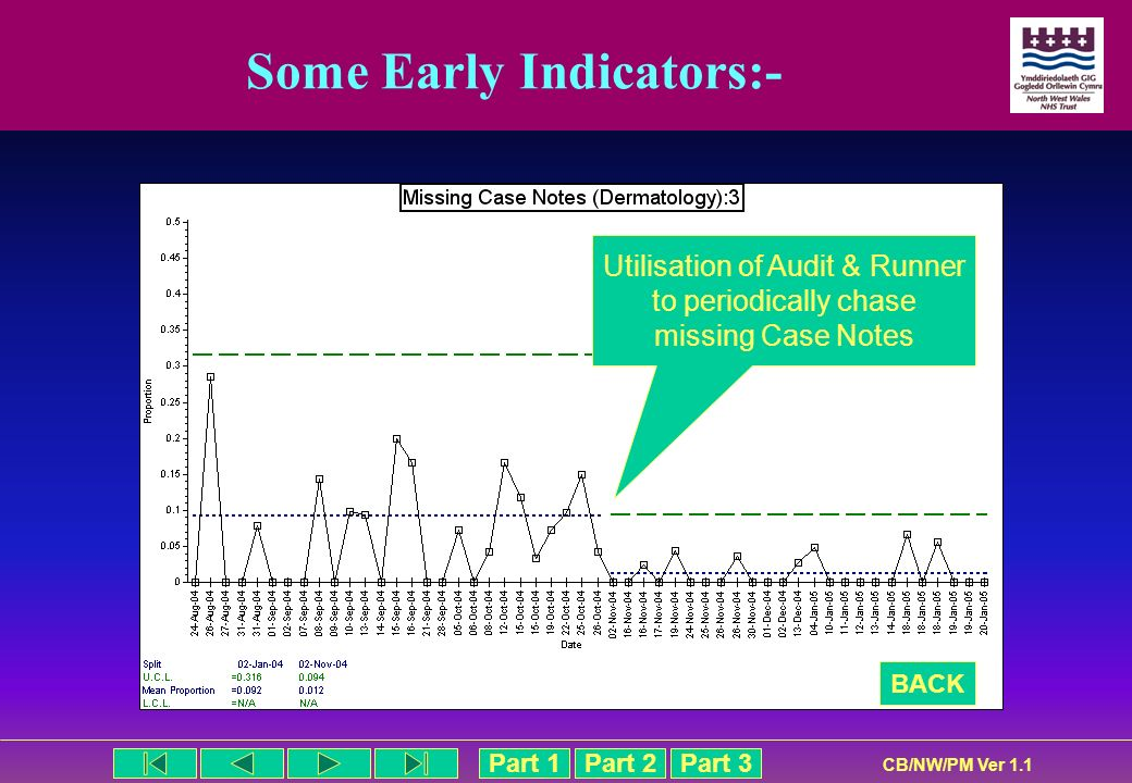 Part 1Part 2Part 3 CB/NW/PM Ver 1.1 Some Early Indicators:- BACK Utilisation of Audit & Runner to periodically chase missing Case Notes
