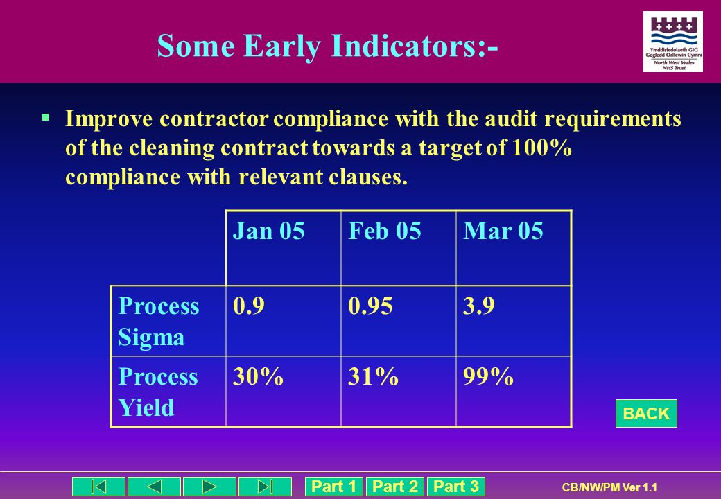Part 1Part 2Part 3 CB/NW/PM Ver 1.1 Some Early Indicators:- Improve contractor compliance with the audit requirements of the cleaning contract towards