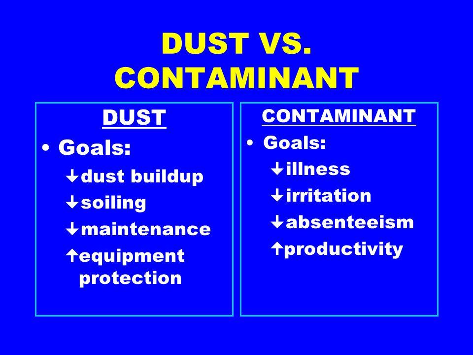 DUST VS. CONTAMINANT DUST Goals: dust buildup soiling maintenance equipment protection CONTAMINANT Goals: illness irritation absenteeism productivity