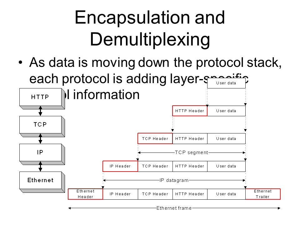 Encapsulation and Demultiplexing As data is moving down the protocol stack, each protocol is adding layer-specific control information